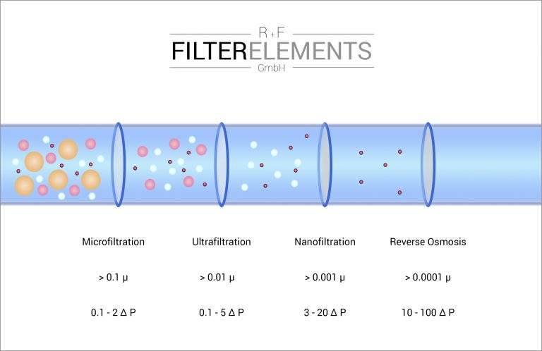 R+F FilterElements GmbH overview Filtration microfiltration ultrafiltration nanofiltration