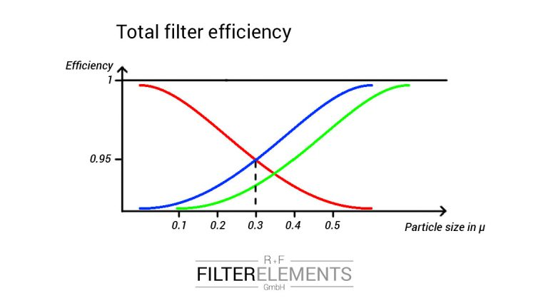 total filter efficiency